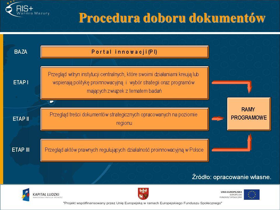 Ramy programowe aktualizacji RIS strategiczne dokumenty krajowe regulujące kwestie działalności innowacyjnej; Strategia rozwoju społeczno-gospodarczego województwa warmińsko-mazurskiego do roku 2020; dokumenty wspierające działania proinnowa- cyjne w ramach polityki spójności; obowiązujące akty prawne regulujące działa- lność proinnowacyjną w Polsce.