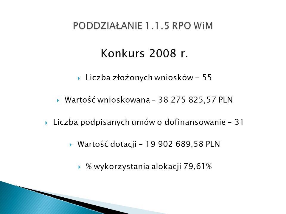 Konkurs 2008 r. Liczba złożonych wniosków - 55 Wartość wnioskowana – 38 275 825,57 PLN Liczba podpisanych umów o dofinansowanie - 31 Wartość dotacji –