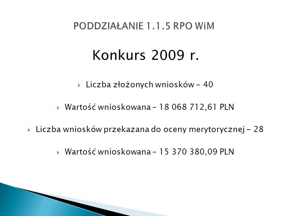 Konkurs 2009 r. Liczba złożonych wniosków - 40 Wartość wnioskowana – 18 068 712,61 PLN Liczba wniosków przekazana do oceny merytorycznej - 28 Wartość