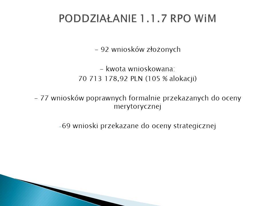 - 92 wniosków złożonych - kwota wnioskowana: 70 713 178,92 PLN (105 % alokacji) - 77 wniosków poprawnych formalnie przekazanych do oceny merytorycznej