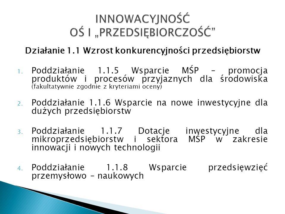 Alokacja łączna na Poddziałanie 30 588 236 EUR (EFRR 85% + BP 15%) W 2009 r.