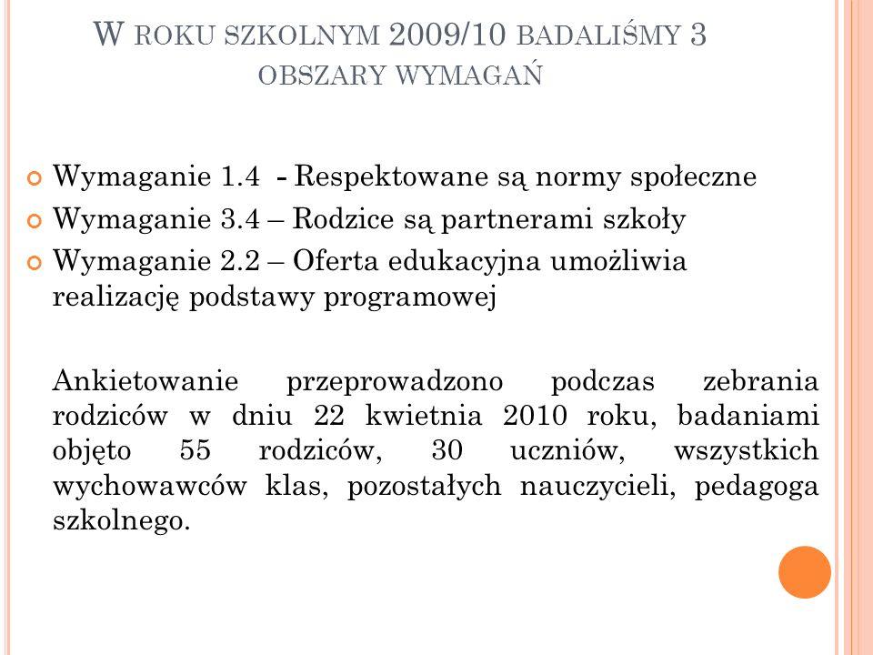 W ROKU SZKOLNYM 2009/10 BADALIŚMY 3 OBSZARY WYMAGAŃ Wymaganie 1.4 - Respektowane są normy społeczne Wymaganie 3.4 – Rodzice są partnerami szkoły Wymag