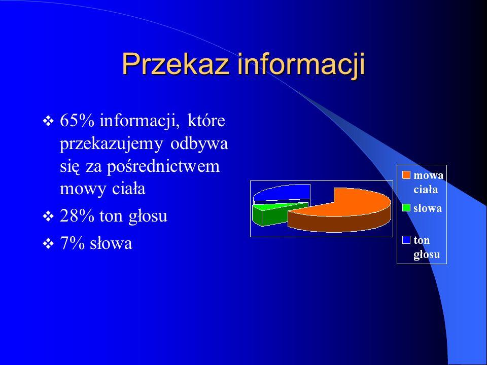 Przekaz informacji 65% informacji, które przekazujemy odbywa się za pośrednictwem mowy ciała 28% ton głosu 7% słowa