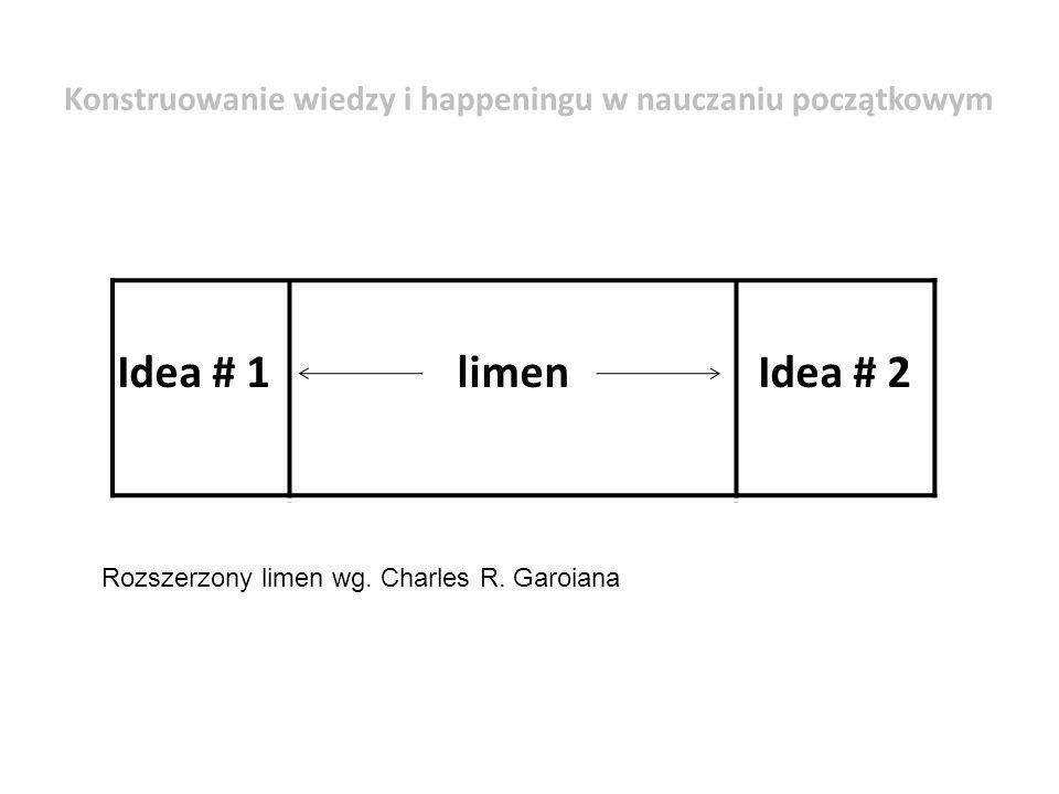 Rozszerzony limen wg. Charles R. Garoiana Idea # 1limen Idea # 2 Konstruowanie wiedzy i happeningu w nauczaniu początkowym