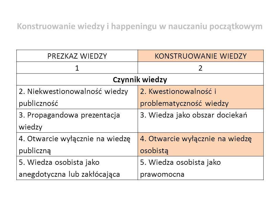 PREZKAZ WIEDZYKONSTRUOWANIE WIEDZY 12 Czynnik wiedzy 2. Niekwestionowalność wiedzy publiczność 2. Kwestionowalność i problematyczność wiedzy 3. Propag