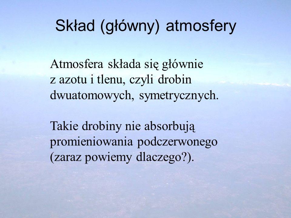 Skład (główny) atmosfery Atmosfera składa się głównie z azotu i tlenu, czyli drobin dwuatomowych, symetrycznych. Takie drobiny nie absorbują promienio