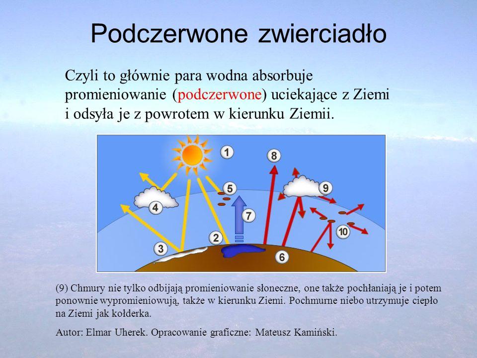 Podczerwone zwierciadło Czyli to głównie para wodna absorbuje promieniowanie (podczerwone) uciekające z Ziemi i odsyła je z powrotem w kierunku Ziemii
