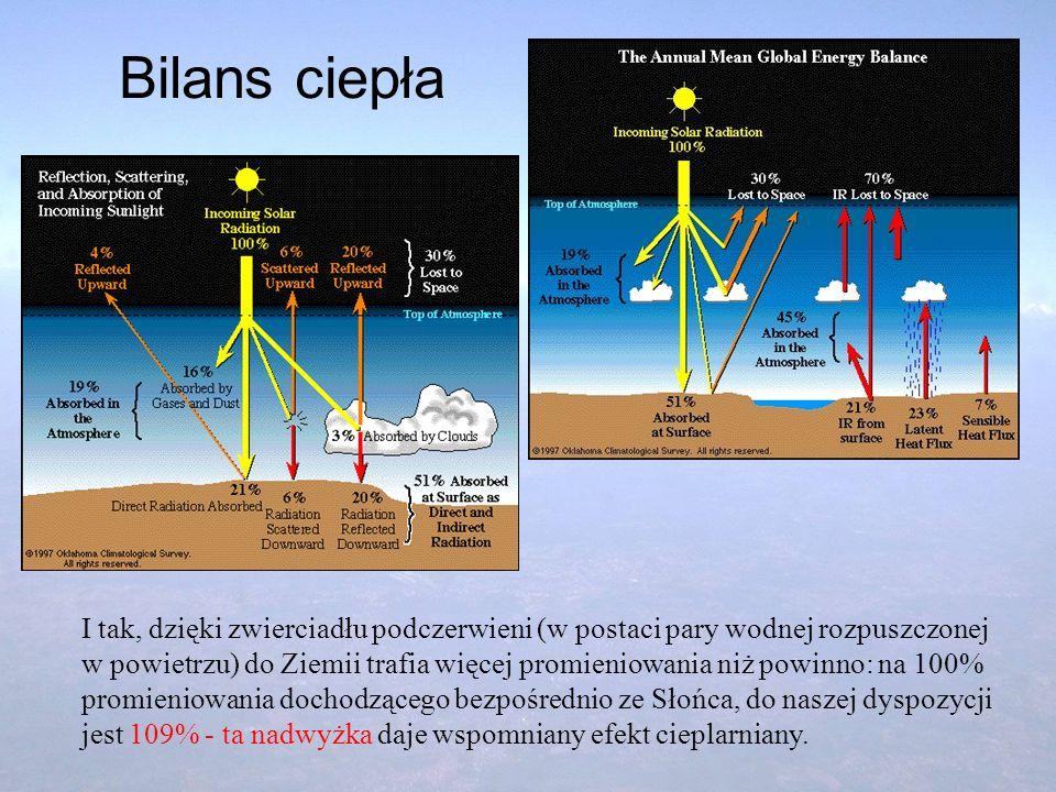 Bilans ciepła I tak, dzięki zwierciadłu podczerwieni (w postaci pary wodnej rozpuszczonej w powietrzu) do Ziemii trafia więcej promieniowania niż powi