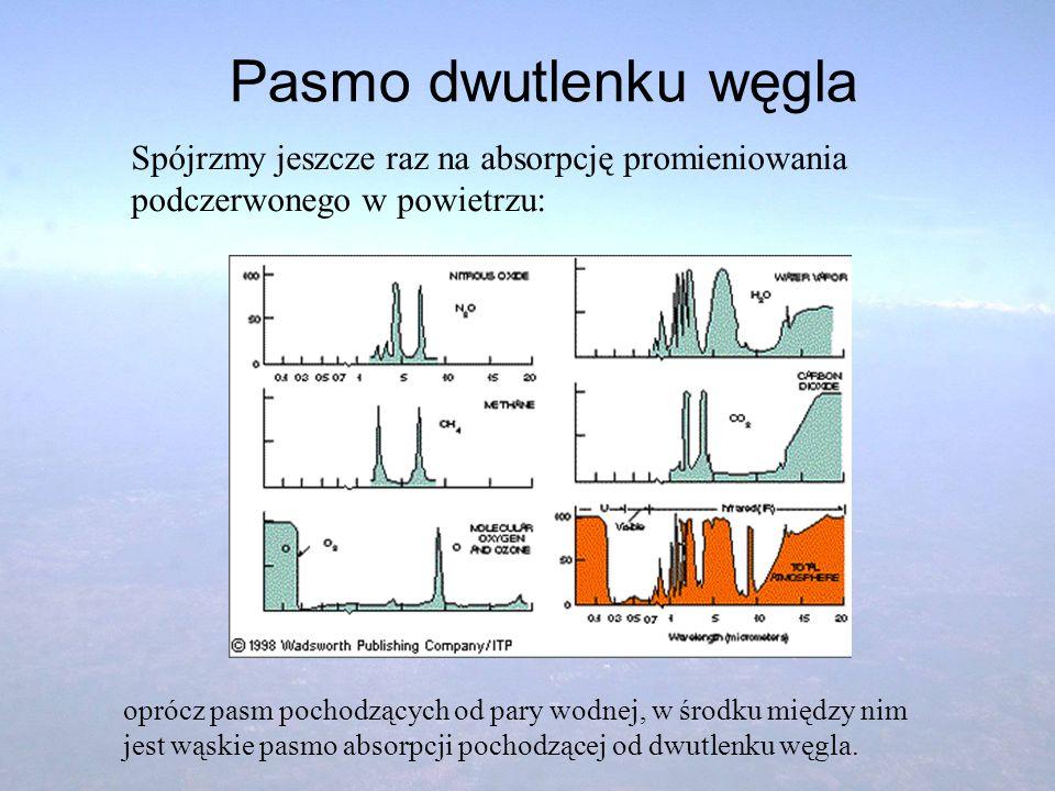 Pasmo dwutlenku węgla Spójrzmy jeszcze raz na absorpcję promieniowania podczerwonego w powietrzu: oprócz pasm pochodzących od pary wodnej, w środku mi