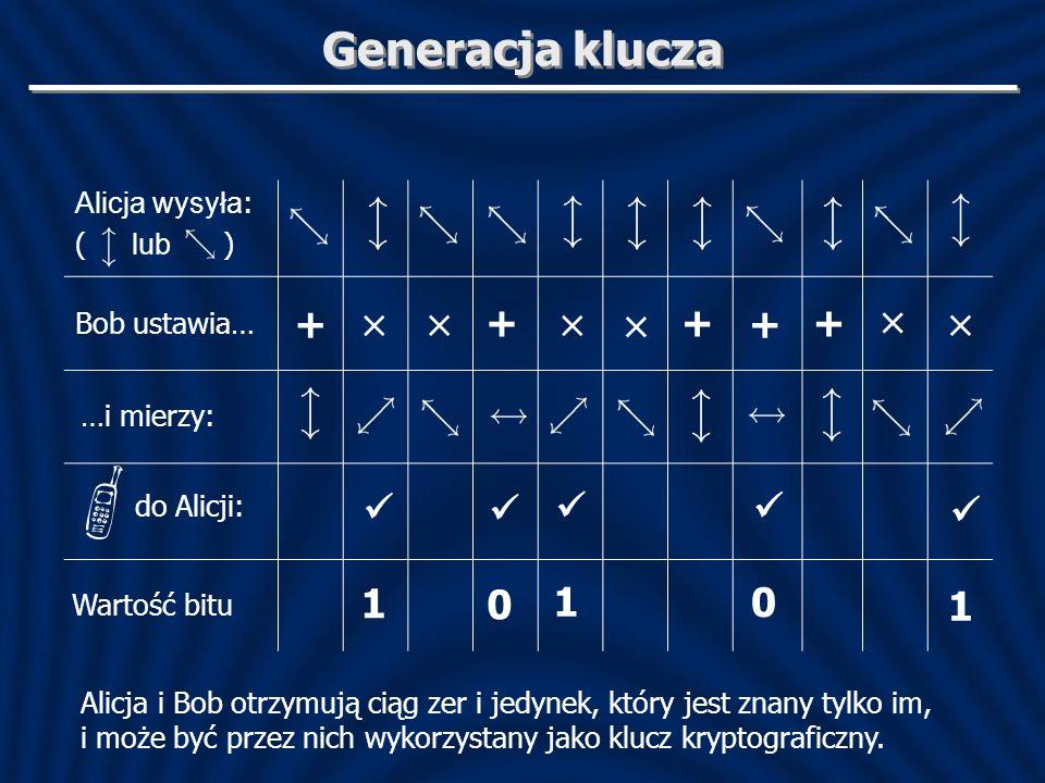 Generacja klucza Alicja wysyła : ( lub ) Bob ustawia… + ++ + + × × × × × × Alicja i Bob otrzymują ciąg zer i jedynek, który jest znany tylko im, i moż