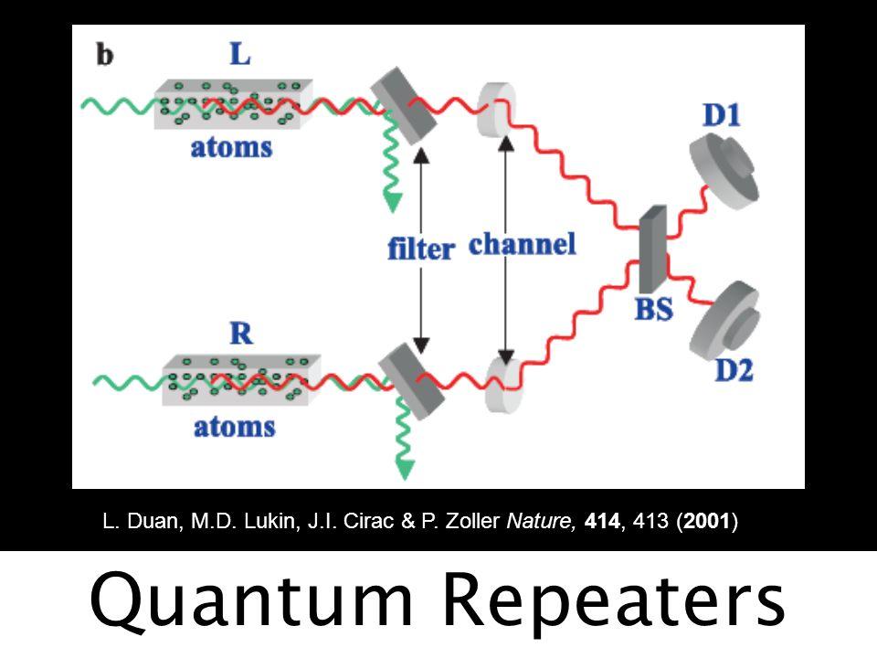 Zastosowania L. Duan, M.D. Lukin, J.I. Cirac & P. Zoller Nature, 414, 413 (2001) Quantum Repeaters