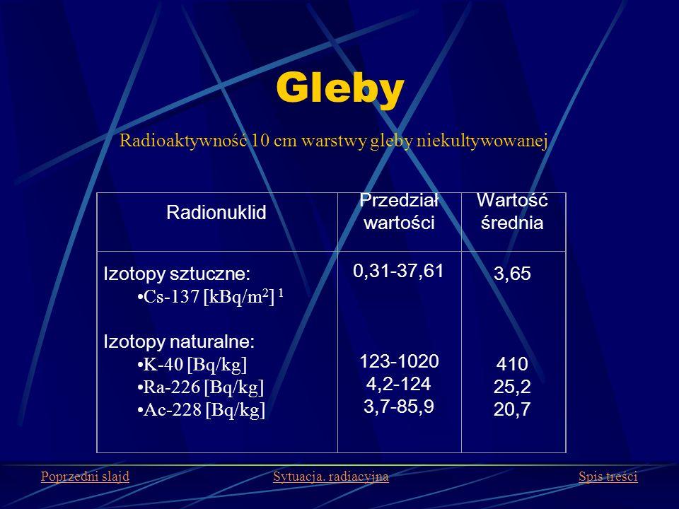 Gleby Radionuklid Przedział wartości Wartość średnia Izotopy sztuczne: Cs-137 [kBq/m 2 ] 1 Izotopy naturalne: K-40 [Bq/kg] Ra-226 [Bq/kg] Ac-228 [Bq/k
