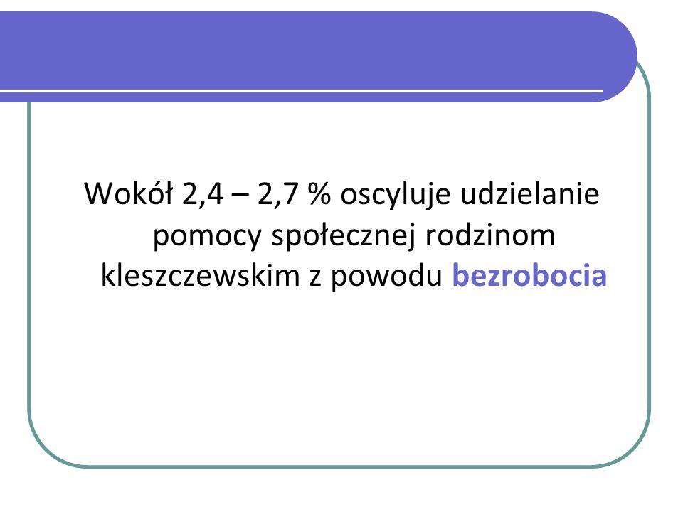 Wokół 2,4 – 2,7 % oscyluje udzielanie pomocy społecznej rodzinom kleszczewskim z powodu bezrobocia