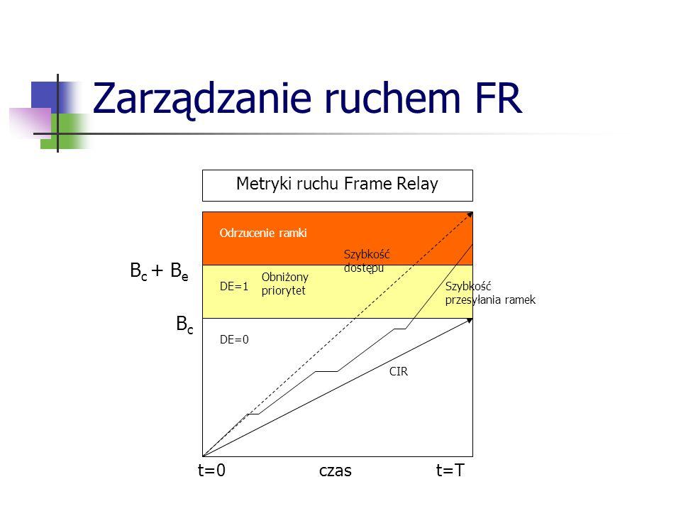 Zarządzanie ruchem FR t=0 czas t=T DE=0 DE=1 Odrzucenie ramki B c B c + B e Metryki ruchu Frame Relay CIR Szybkość przesyłania ramek Szybkość dostępu