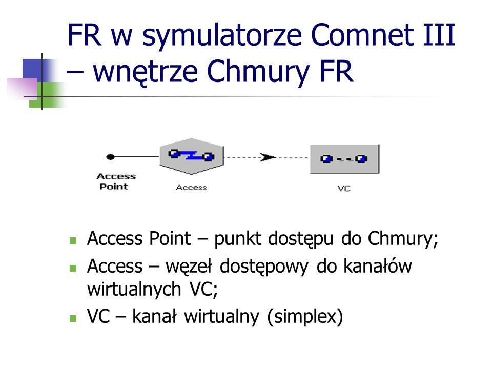 FR w symulatorze Comnet III – wnętrze Chmury FR Access Point – punkt dostępu do Chmury; Access – węzeł dostępowy do kanałów wirtualnych VC; VC – kanał