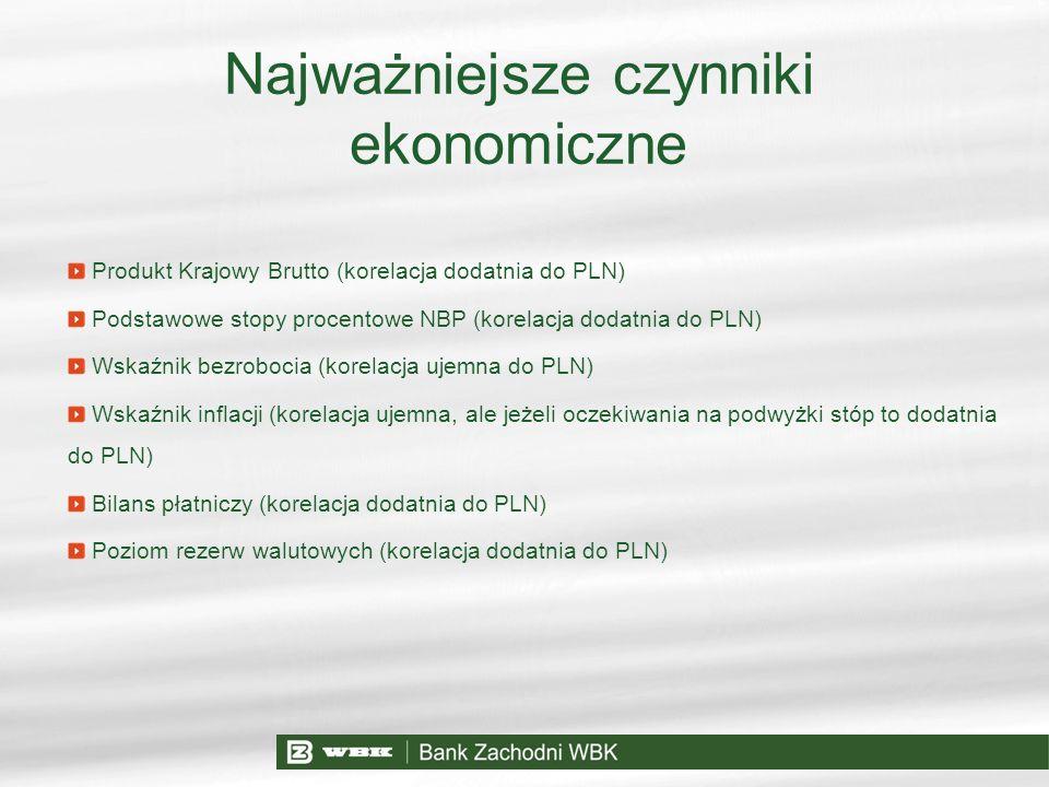 Najważniejsze czynniki ekonomiczne Produkt Krajowy Brutto (korelacja dodatnia do PLN) Podstawowe stopy procentowe NBP (korelacja dodatnia do PLN) Wska