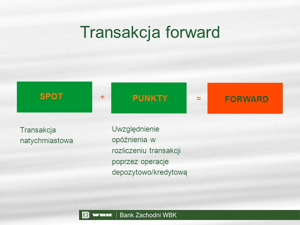 Transakcja forward SPOT + PUNKTY = FORWARD Transakcja natychmiastowa Uwzględnienie opóźnienia w rozliczeniu transakcji poprzez operacje depozytowo/kre