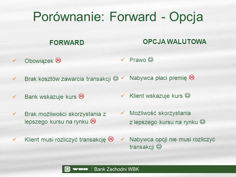 Porównanie: Forward - Opcja FORWARD Obowiązek Brak kosztów zawarcia transakcji Bank wskazuje kurs Brak możliwości skorzystania z lepszego kursu na ryn