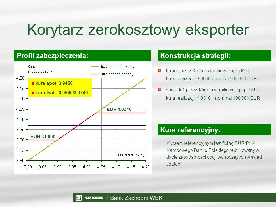 Korytarz zerokosztowy eksporter Konstrukcja strategii: Kurs referencyjny: Profil zabezpieczenia: kupno przez Klienta waniliowej opcji PUT kurs realiza