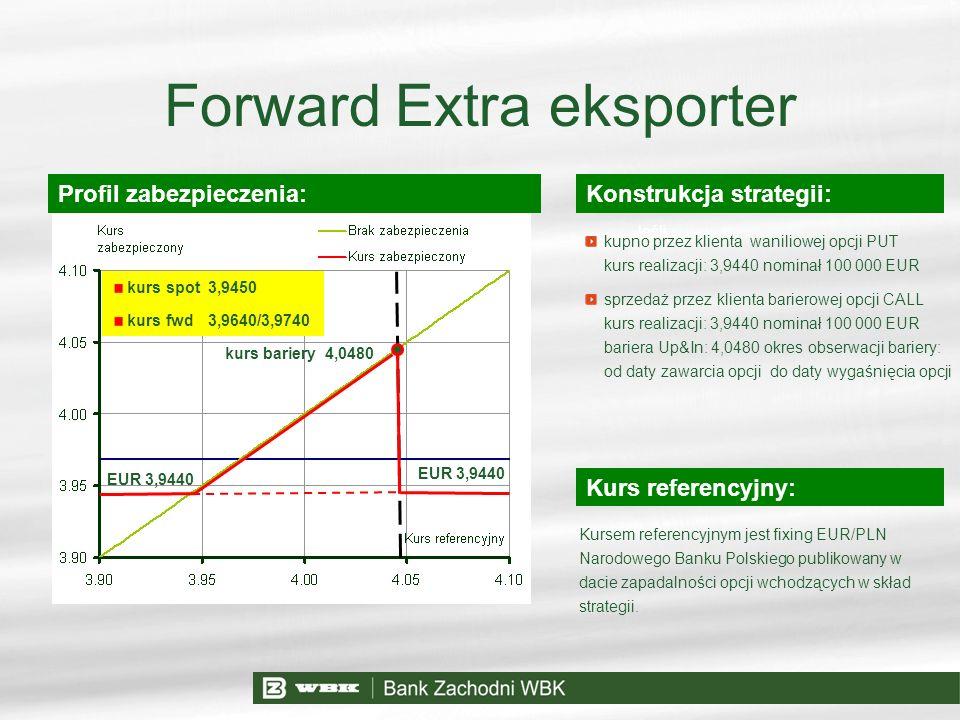 Jeśli Forward Extra eksporter Konstrukcja strategii: Kurs referencyjny: Profil zabezpieczenia: kupno przez klienta waniliowej opcji PUT kurs realizacj