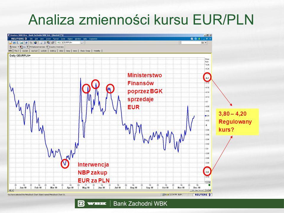 Analiza zmienności kursu EUR/PLN Interwencja NBP zakup EUR za PLN Ministerstwo Finansów poprzez BGK sprzedaje EUR 3,80 – 4,20 Regulowany kurs?