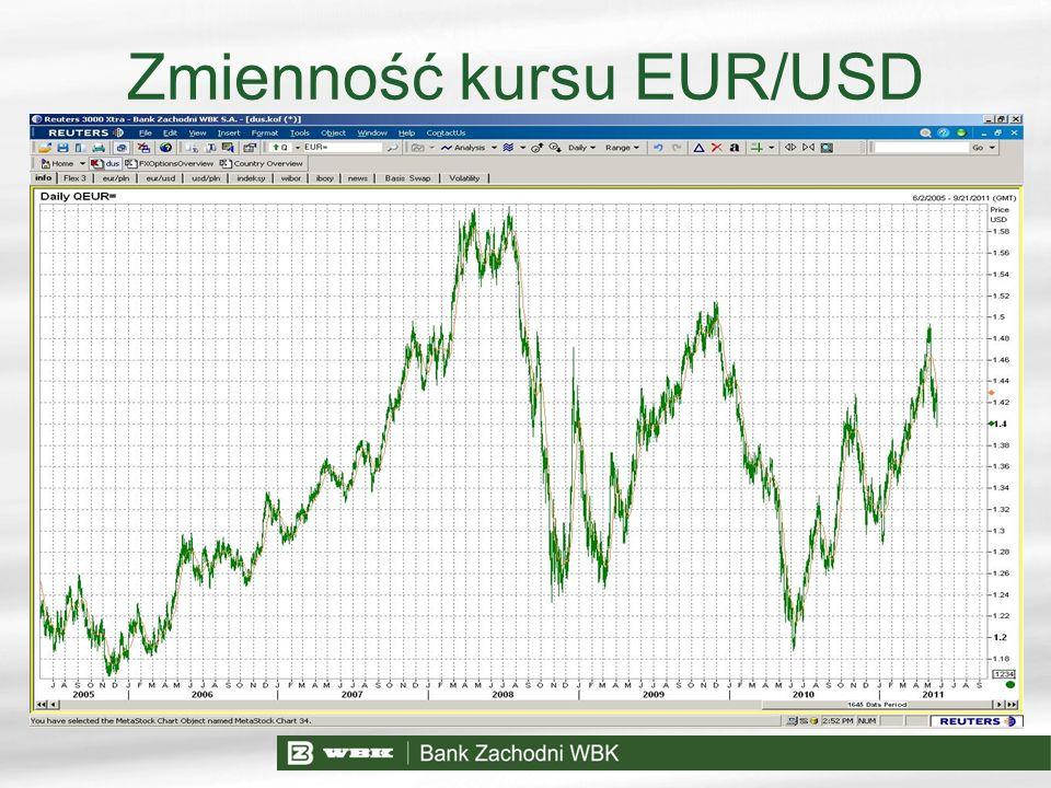 Zmienność kursu EUR/USD