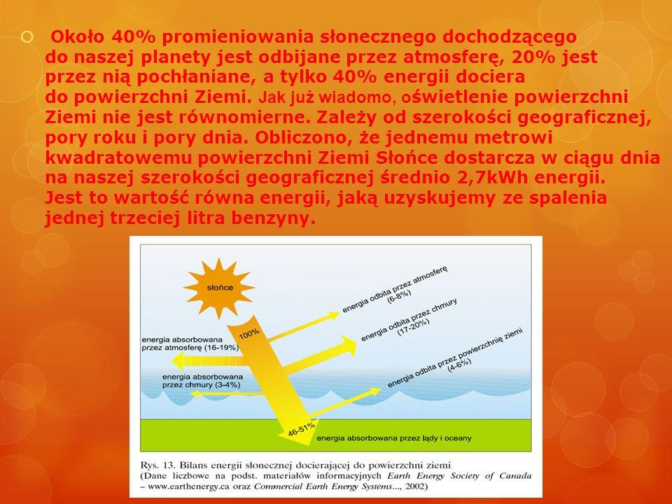 Około 40% promieniowania słonecznego dochodzącego do naszej planety jest odbijane przez atmosferę, 20% jest przez nią pochłaniane, a tylko 40% energii