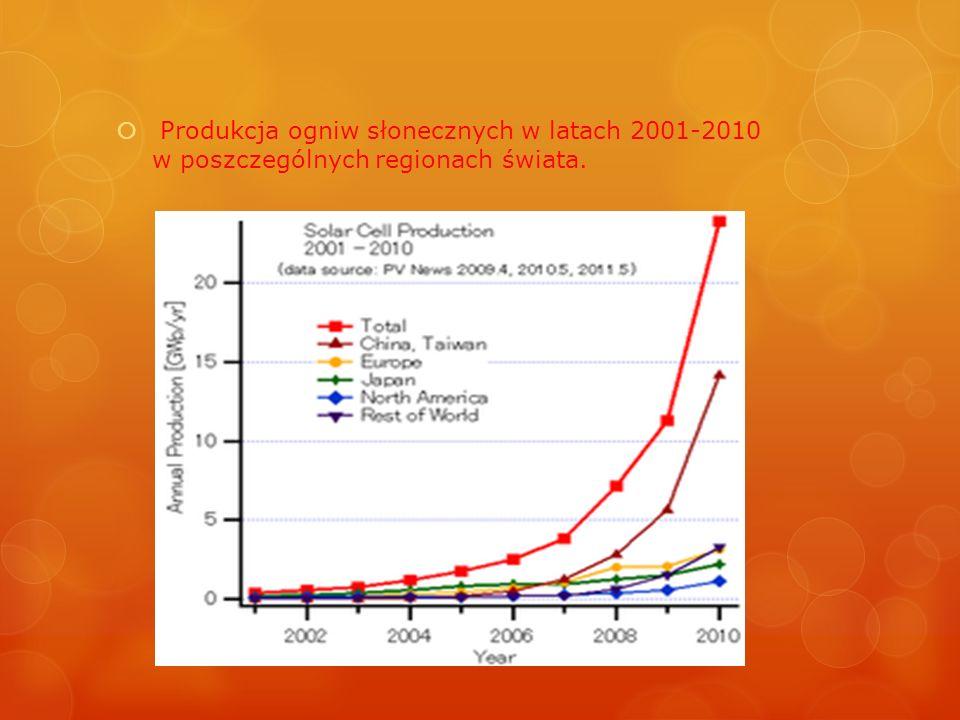 Produkcja ogniw słonecznych w latach 2001-2010 w poszczególnych regionach świata.