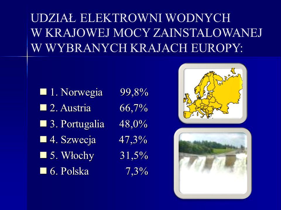UDZIAŁ ELEKTROWNI WODNYCH W KRAJOWEJ MOCY ZAINSTALOWANEJ W WYBRANYCH KRAJACH EUROPY: 1. Norwegia 99,8% 1. Norwegia 99,8% 2. Austria 66,7% 2. Austria 6