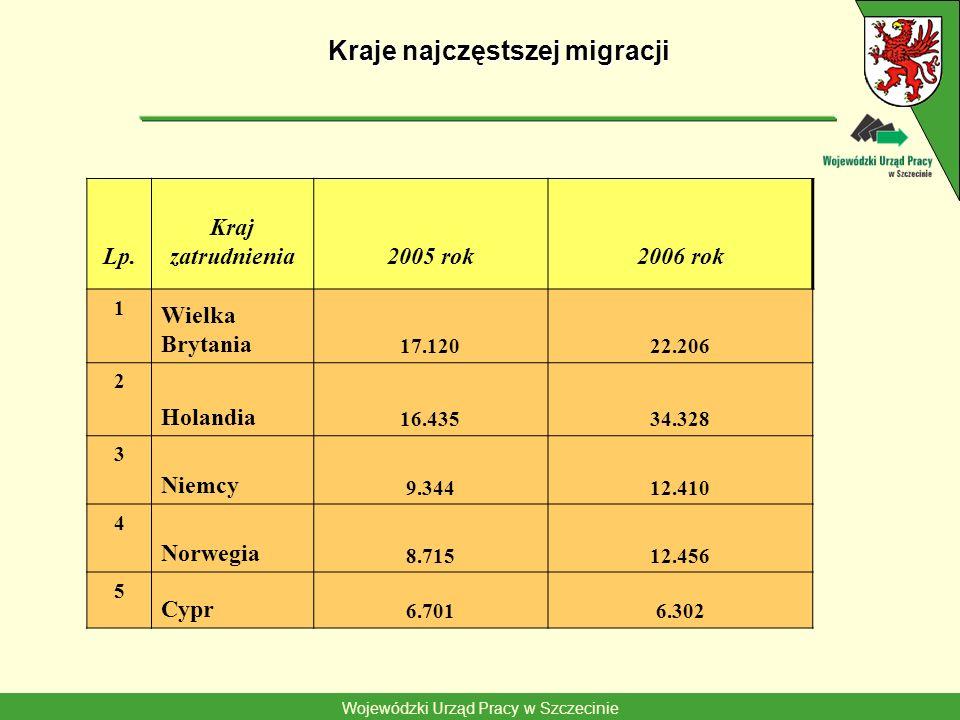 Wojewódzki Urząd Pracy w Szczecinie Kraje najczęstszej migracji Lp. Kraj zatrudnienia2005 rok2006 rok 1 Wielka Brytania 17.12022.206 2 Holandia 16.435