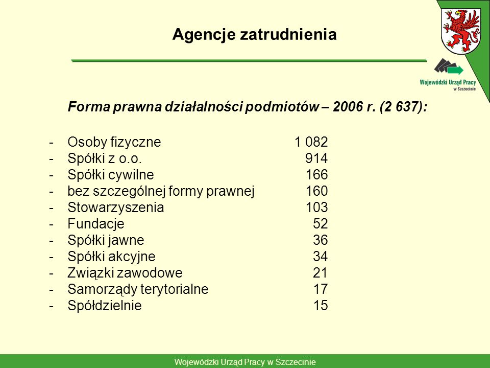 Wojewódzki Urząd Pracy w Szczecinie Agencje zatrudnienia Forma prawna działalności podmiotów – 2006 r. (2 637): -Osoby fizyczne1 082 -Spółki z o.o. 91
