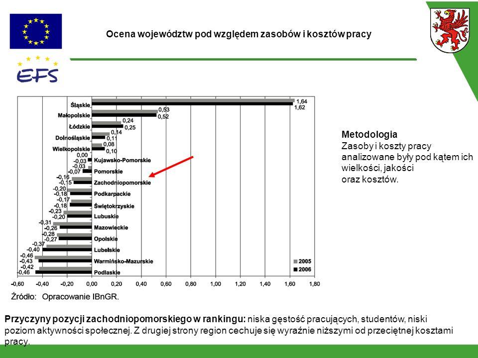 Metodologia Zasoby i koszty pracy analizowane były pod kątem ich wielkości, jakości oraz kosztów. Ocena województw pod względem zasobów i kosztów prac