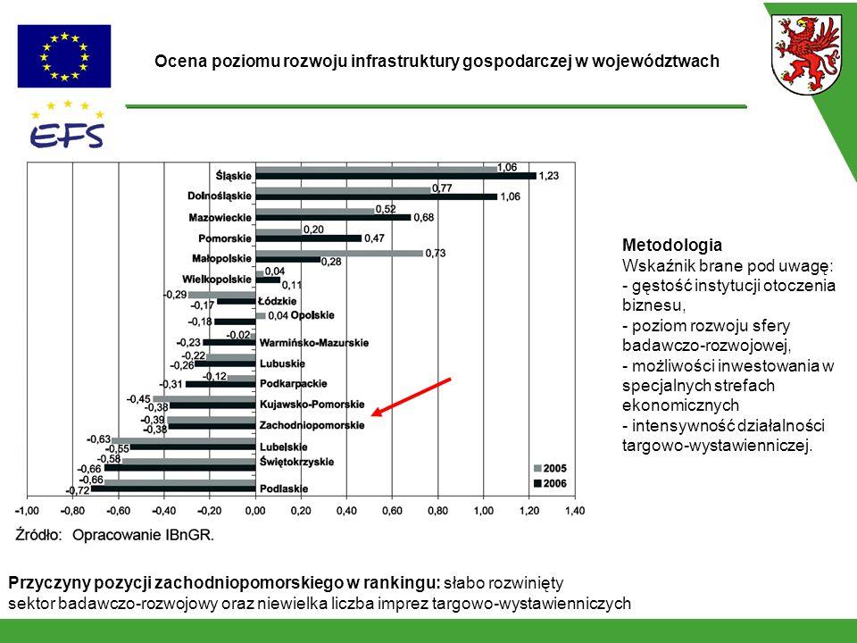 Metodologia Wskaźnik brane pod uwagę: - gęstość instytucji otoczenia biznesu, - poziom rozwoju sfery badawczo-rozwojowej, - możliwości inwestowania w