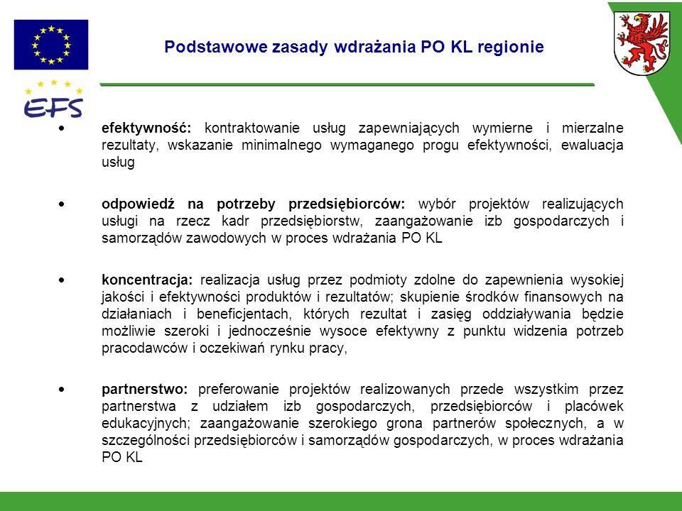 Podstawowe zasady wdrażania PO KL regionie efektywność: kontraktowanie usług zapewniających wymierne i mierzalne rezultaty, wskazanie minimalnego wymaganego progu efektywności, ewaluacja usług odpowiedź na potrzeby przedsiębiorców: wybór projektów realizujących usługi na rzecz kadr przedsiębiorstw, zaangażowanie izb gospodarczych i samorządów zawodowych w proces wdrażania PO KL koncentracja: realizacja usług przez podmioty zdolne do zapewnienia wysokiej jakości i efektywności produktów i rezultatów; skupienie środków finansowych na działaniach i beneficjentach, których rezultat i zasięg oddziaływania będzie możliwie szeroki i jednocześnie wysoce efektywny z punktu widzenia potrzeb pracodawców i oczekiwań rynku pracy, partnerstwo: preferowanie projektów realizowanych przede wszystkim przez partnerstwa z udziałem izb gospodarczych, przedsiębiorców i placówek edukacyjnych; zaangażowanie szerokiego grona partnerów społecznych, a w szczególności przedsiębiorców i samorządów gospodarczych, w proces wdrażania PO KL