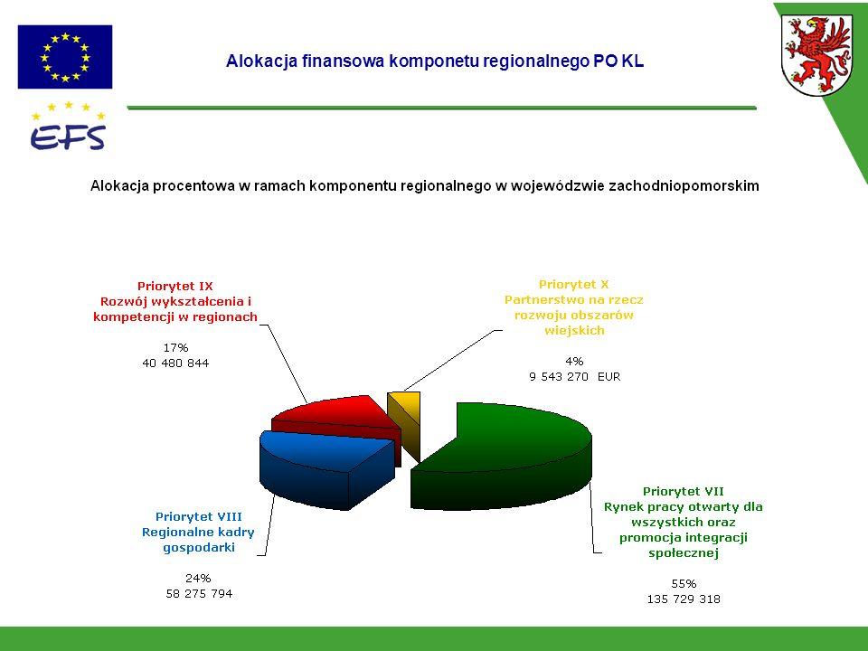 Alokacja finansowa komponetu regionalnego PO KL