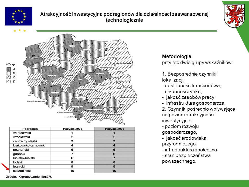Atrakcyjność inwestycyjna podregionów dla działalności zaawansowanej technologicznie Metodologia przyjęto dwie grupy wskaźników: 1.