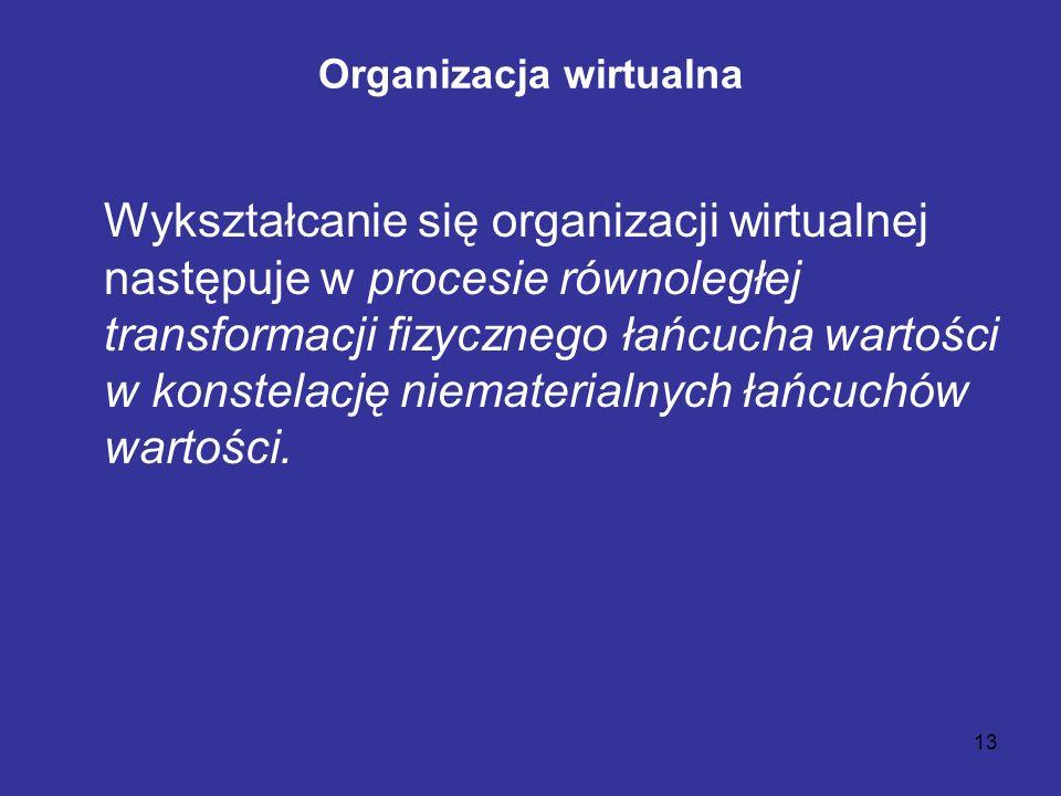 13 Organizacja wirtualna Wykształcanie się organizacji wirtualnej następuje w procesie równoległej transformacji fizycznego łańcucha wartości w konste