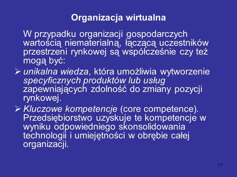 17 Organizacja wirtualna W przypadku organizacji gospodarczych wartością niematerialną, łączącą uczestników przestrzeni rynkowej są współcześnie czy t