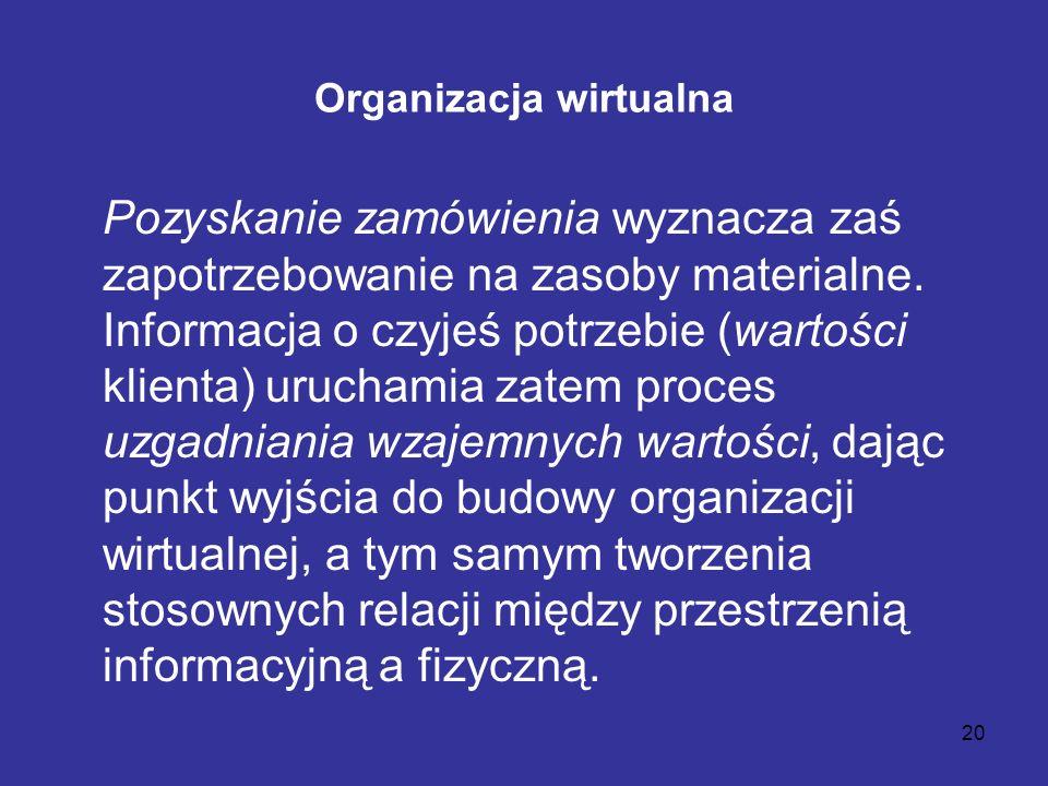 20 Organizacja wirtualna Pozyskanie zamówienia wyznacza zaś zapotrzebowanie na zasoby materialne. Informacja o czyjeś potrzebie (wartości klienta) uru