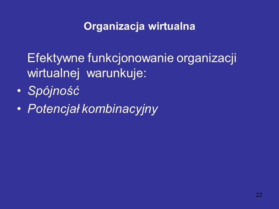 22 Organizacja wirtualna Efektywne funkcjonowanie organizacji wirtualnej warunkuje: Spójność Potencjał kombinacyjny