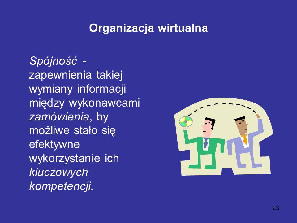 23 Organizacja wirtualna Spójność - zapewnienia takiej wymiany informacji między wykonawcami zamówienia, by możliwe stało się efektywne wykorzystanie