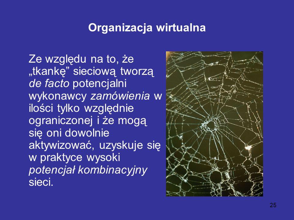 25 Organizacja wirtualna Ze względu na to, że tkankę sieciową tworzą de facto potencjalni wykonawcy zamówienia w ilości tylko względnie ograniczonej i