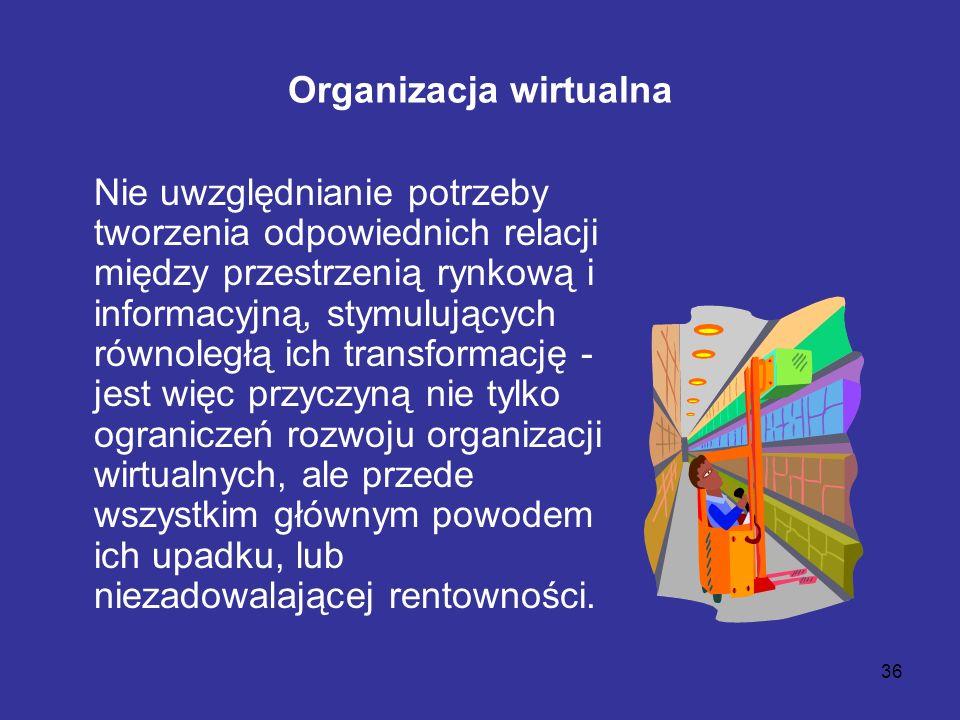 36 Organizacja wirtualna Nie uwzględnianie potrzeby tworzenia odpowiednich relacji między przestrzenią rynkową i informacyjną, stymulujących równoległ