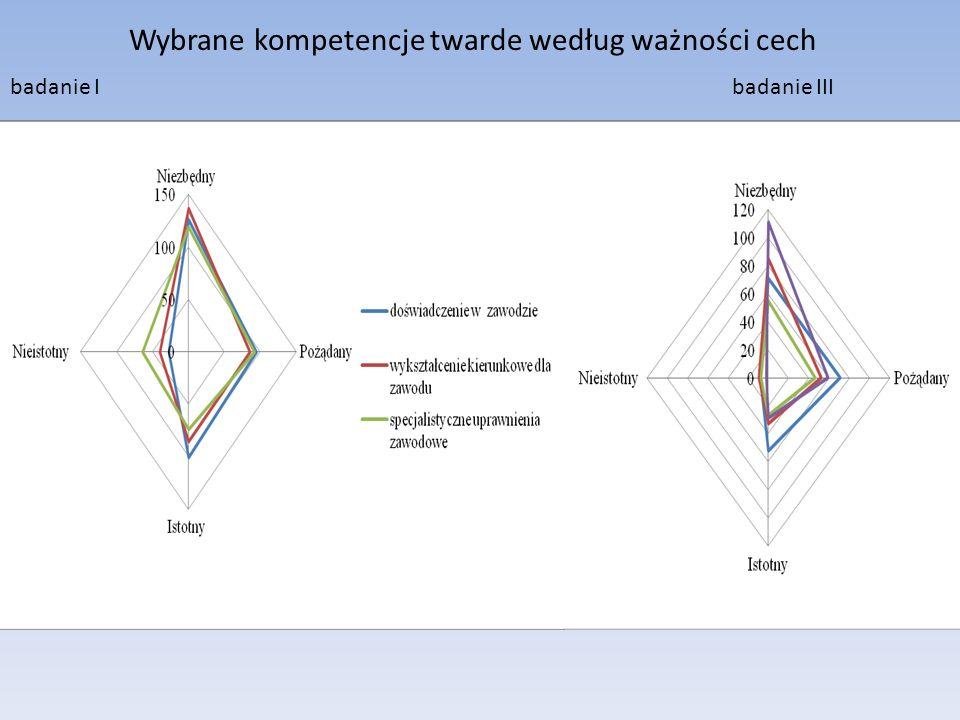 Wybrane kompetencje twarde według ważności cech badanie I badanie III