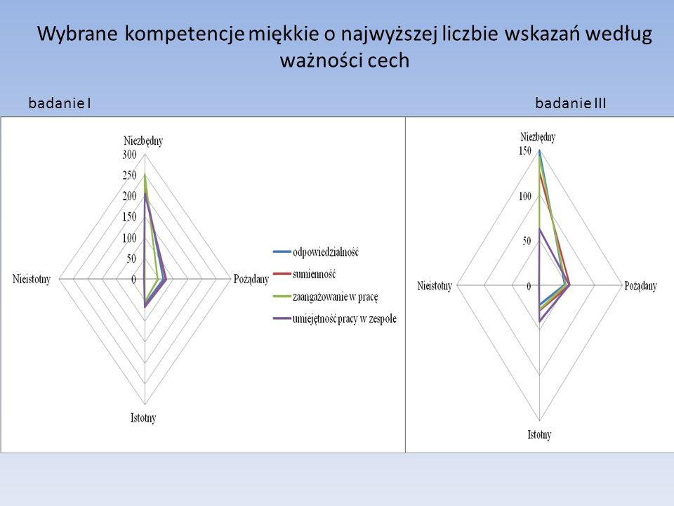Wybrane kompetencje miękkie o najwyższej liczbie wskazań według ważności cech badanie I badanie III