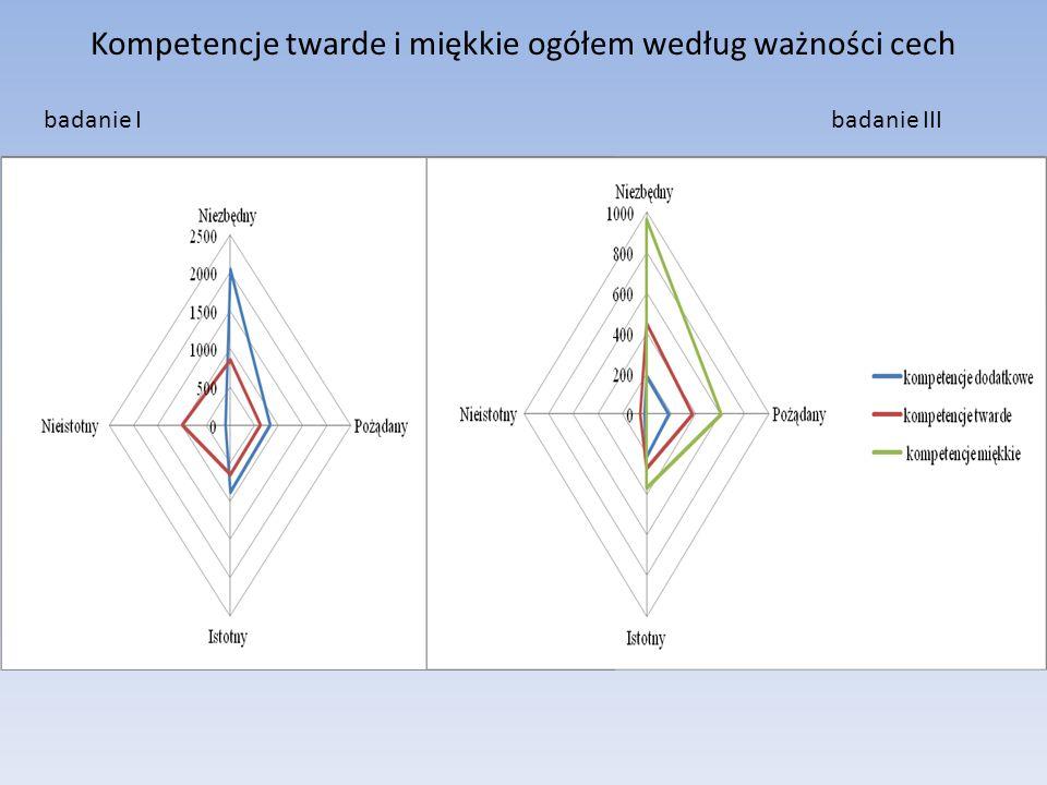 Kompetencje twarde i miękkie ogółem według ważności cech badanie I badanie III