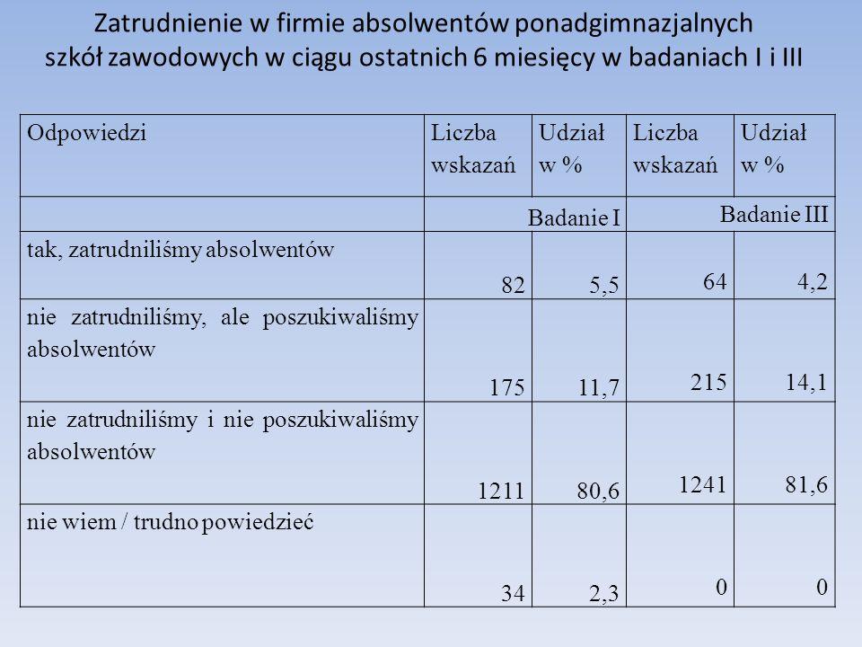 Odpowiedzi Liczba wskazań Udział w % Liczba wskazań Udział w % Badanie I Badanie III tak, zatrudniliśmy absolwentów 825,5 644,2 nie zatrudniliśmy, ale poszukiwaliśmy absolwentów 17511,7 21514,1 nie zatrudniliśmy i nie poszukiwaliśmy absolwentów 121180,6 124181,6 nie wiem / trudno powiedzieć 342,3 00 Zatrudnienie w firmie absolwentów ponadgimnazjalnych szkół zawodowych w ciągu ostatnich 6 miesięcy w badaniach I i III