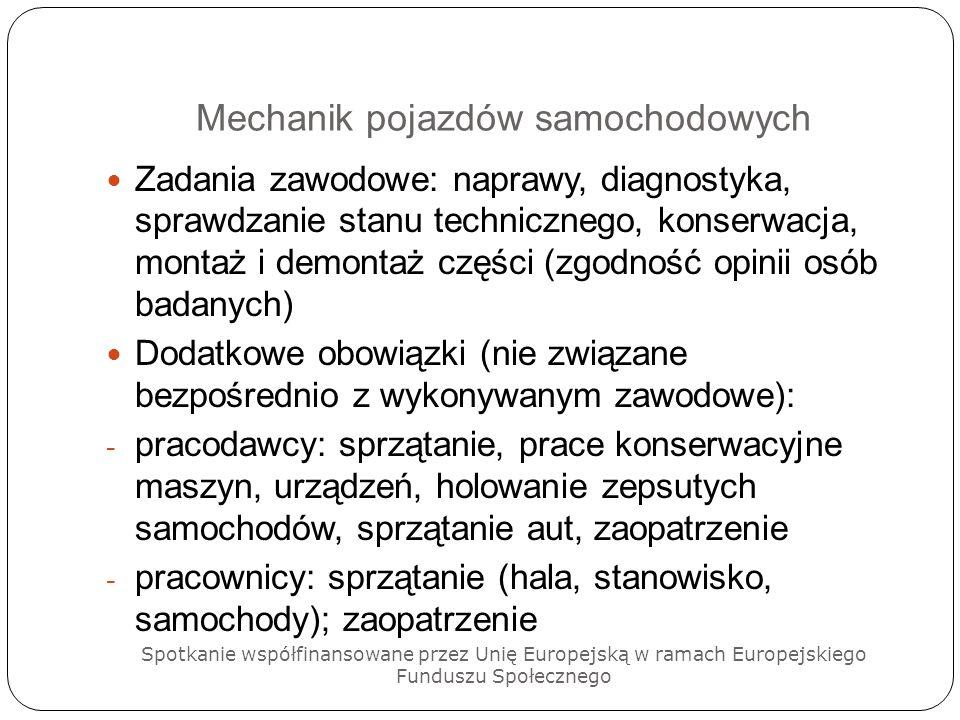 Mechanik pojazdów samochodowych Stanowiska pracy: - Głównie wskazywano mechanika pojazdów samochodowych - Elektromechanik pojazdów samochodowych - Blacharz, lakiernik - Wulkanizator - Diagnosta - Kierowca – zaopatrzeniowiec - Sprzedawca samochodów, części samochodowych - Monter w zakładzie produkującym samochody - Doradca serwisowy Spotkanie współfinansowane przez Unię Europejską w ramach Europejskiego Funduszu Społecznego