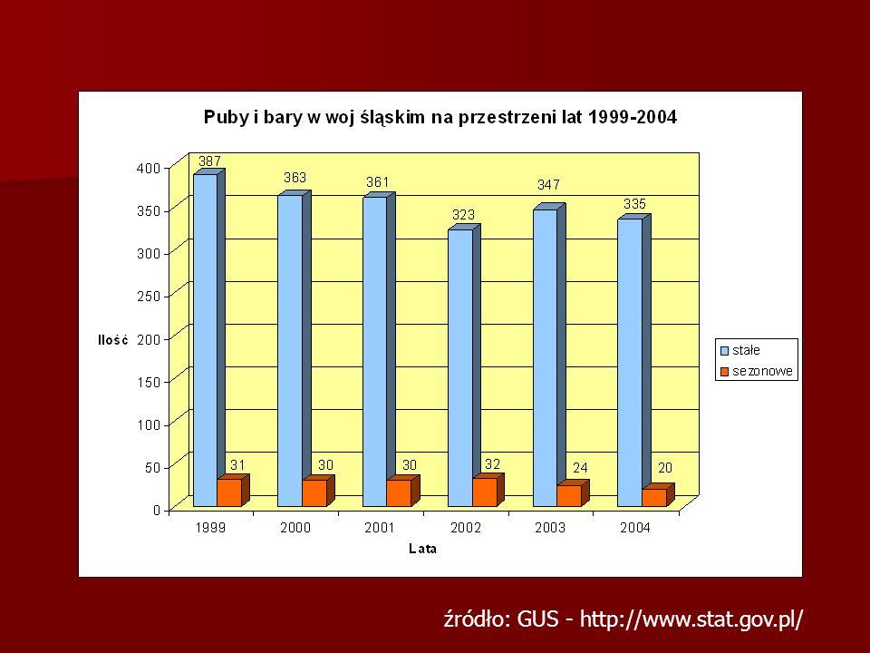 źródło: GUS - http://www.stat.gov.pl/