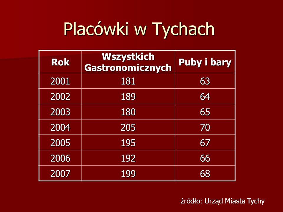 Placówki w Tychach Rok Wszystkich Gastronomicznych Puby i bary 200118163 200218964 200318065 200420570 200519567 200619266 200719968 źródło: Urząd Mia